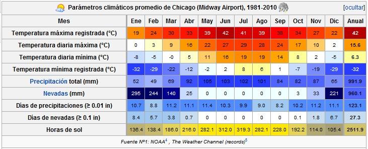 El tiempo en Chicago