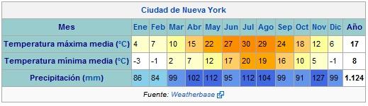 Temperatura media de Nueva York