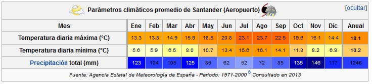 Temperatura media en Santander por meses